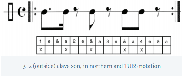 3-2 (outside) clave son, in northern and TUBS notation