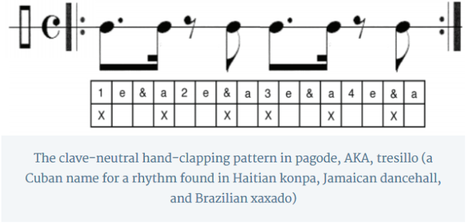 The clave-neutral hand-clapping pattern in pagode, AKA, tresillo (a Cuban name for a rhythm found in Haitian konpa, Jamaican dancehall, and Brazilian xaxado)