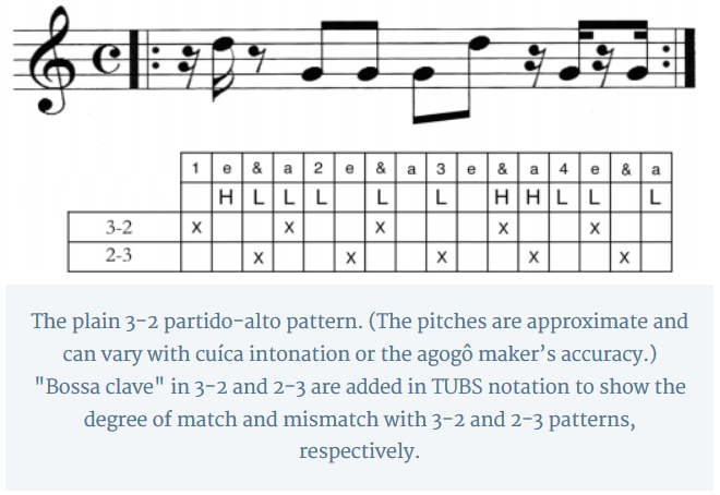 "The plain 3-2 partido-alto pattern. (The pitches are approximate and can vary with cuíca intonation or the agogô maker's accuracy.) ""Bossa clave"" in 3-2 and 2-3 are added in TUBS notation to show the degree of match and mismatch with 3-2 and 2-3 patterns, respectively."