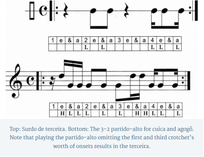 Top: Surdo de terceira. Bottom: The 3-2 partido-alto for cuíca and agogô. Note that playing the partido-alto omitting the first and third crotchet's worth of onsets results in the terceira.