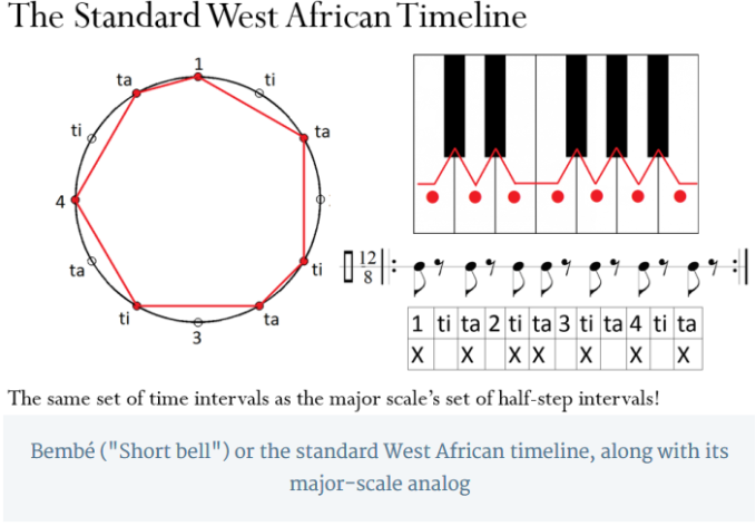 "Bembé (""Short bell"") or the standard West African timeline, along with its major-scale analog"