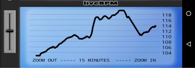 Herbie Hancock's Chameleon's BPM graph from the Android app 'liveBPM' (v. 1.2.0) by Daniel Bach